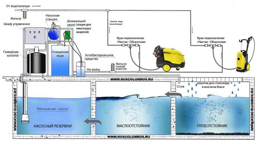 воды АРОС - схема работы