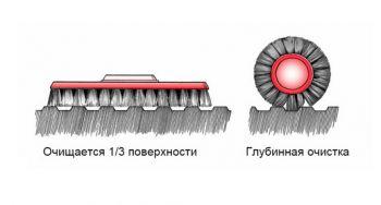 очистка рифленой поверхности